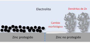 During the discharging process the zinc electrode suffers corrosion and dissolves. On the contrary, during the charging process zinc electrode solidifies and forms dendrites on its surface (right), which changes the morphology of the electrode. Scientists have seen that this can be avoided by coating the zinc electrode with suspended nanoparticles (left).